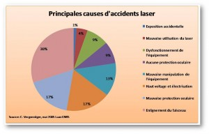 laser_-_accident